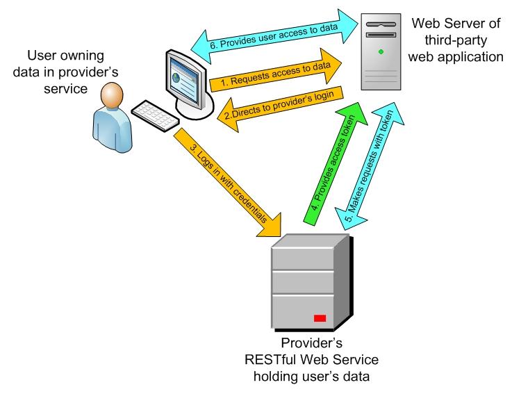 Creating RESTful APIs