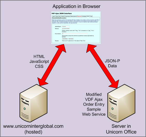 VDF Ajax JVDF Ajax JSONP Interface Example image 1